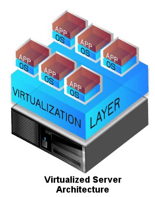 architecture of virtualization